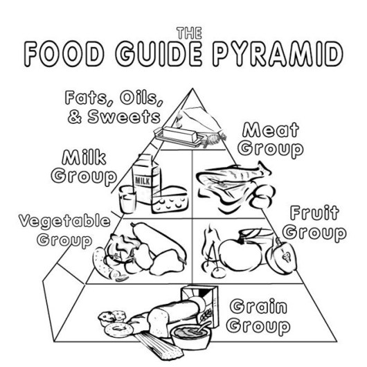 food guide pyramid coloring picture