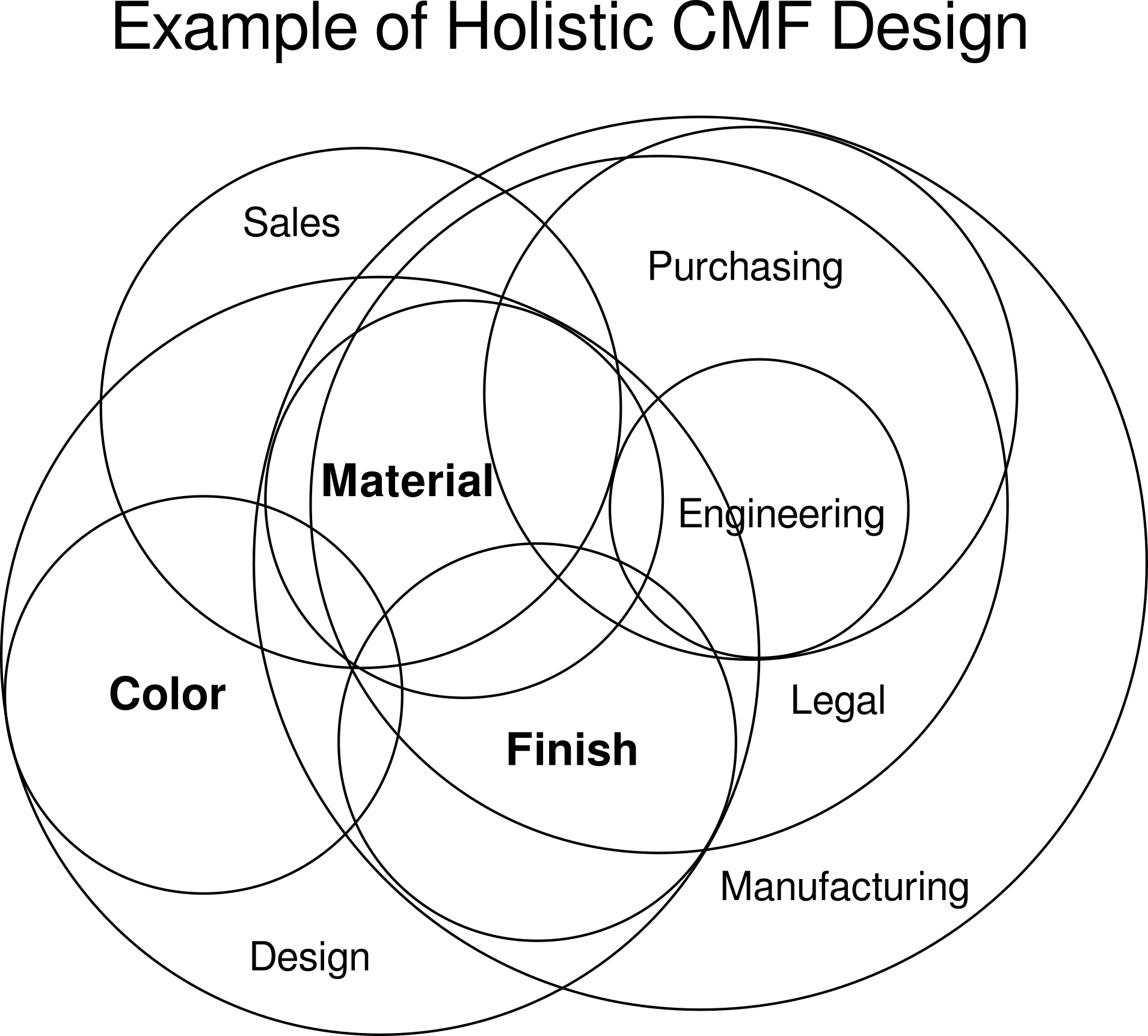 hight resolution of cmf holistic venn diagram