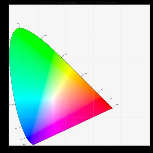 small resolution of plot chromaticity diagram