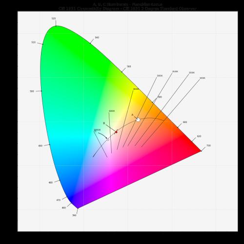 small resolution of plot planckian locus in chromaticity diagram