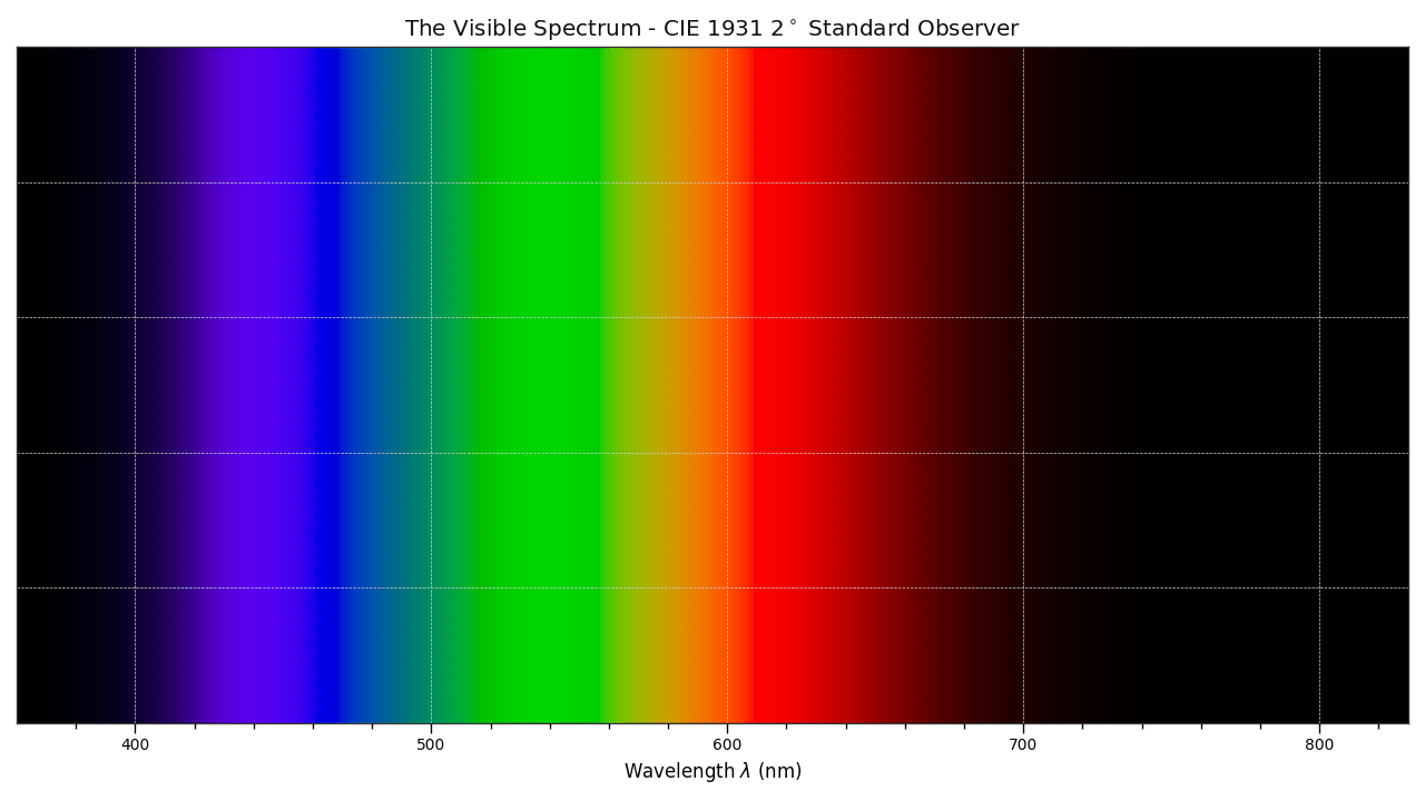 hight resolution of  images tutorial visible spectrum png