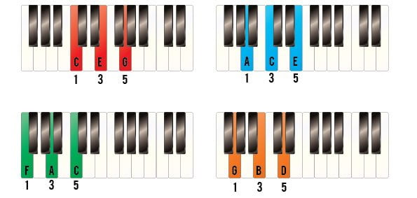 Four Very Simple Chords…(that will sound very familiar!)