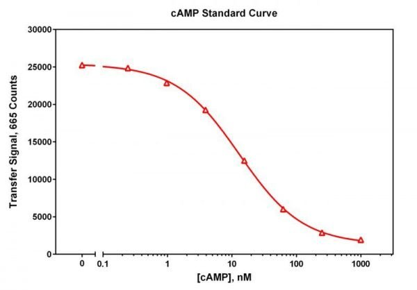 Cyclic AMP TR-FRET kit, 1000 tests