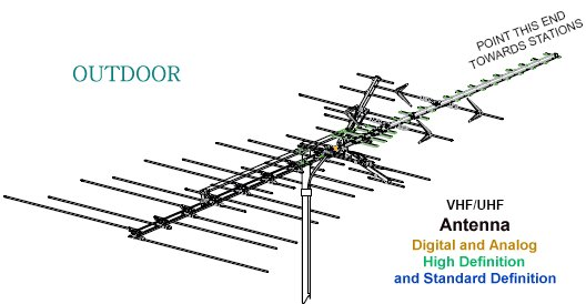 Outdoor Hdtv Antenna Wiring Diagram : 35 Wiring Diagram