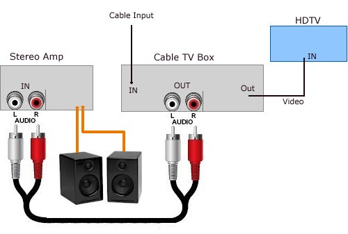 Sony Sound Bar Wiring Diagram How To Connect Tv Audio Sound Out Digital Optical Only To