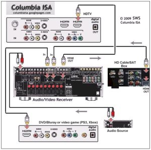 wiring diagrams dvd satellite tv av receiver