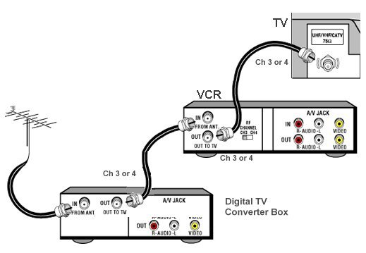 Cox Dvr Hookup, connecting a receiver to a television