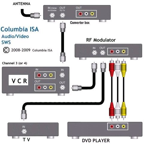 rf modulator hookup diagram 2007 toyota yaris car stereo radio wiring how to: hook up home video system