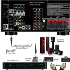 Powered Subwoofer Home Audio Wiring Diagrams Pollak 7 Way Trailer Connector Diagram How To Hookup Setup Surround Sound On A Directv Satellite System