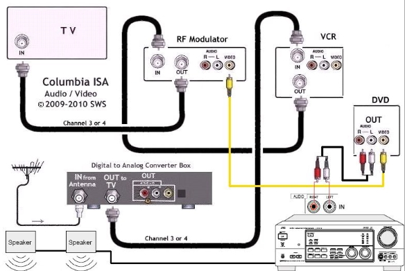 Hook up diagram DTV converter box, TV, VCR, DVD, Audio