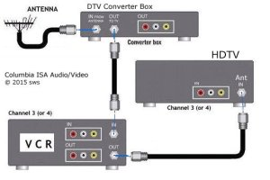 Hooking Up A Dvd Player To Cable Box  Ivoiregion