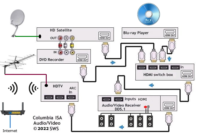 Blue Ray Player Home Theater Wiring Diagram Hdtv