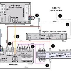 Hdmi To Rca Wiring Diagram Starter Motor Diagrams Hookup Blu-ray Hdtv Digital Cable Box, Netflix Streaming Bluray Players