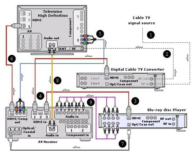 cable box wiring diagram wiring diagrams cast cable box wiring diagram auto