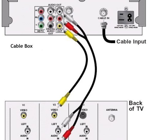 How To Hook Up Basic Cable