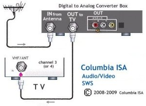Tv Vcr Cable Box Hook Up Diagrams | Wiring Diagram And Schematics