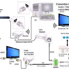 Internet Cable Wiring Diagram 2001 Dodge Grand Caravan Fuse Box Bluray Basics Connect Player Network Hookup Hdmi Netflix