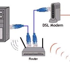 Internet Cable Wiring Diagram Code 3 Mx7000 Wireless Connection Schematic Ethernet Tv With Router