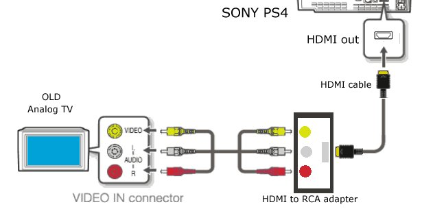 Sony PS3 PS4 hookups connections Playstation 4 Home Theater