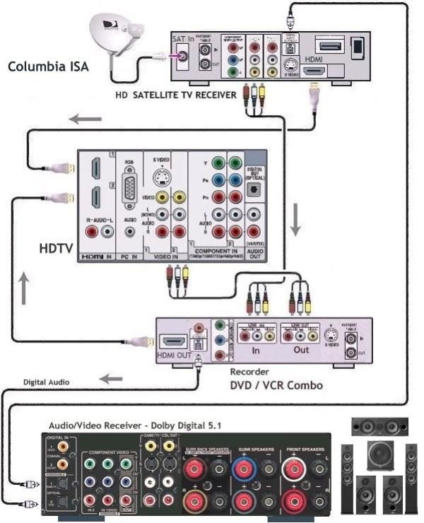 hook up diagram combo dvd vcr hdtv hd satellite tv box