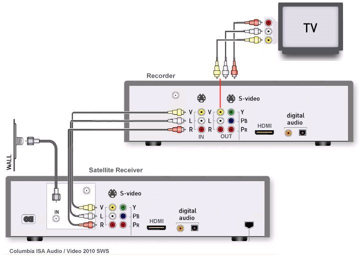 directv satellite dish wiring diagram 2006 vw passat engine receiver hook up diagram, dish, free image for user manual download