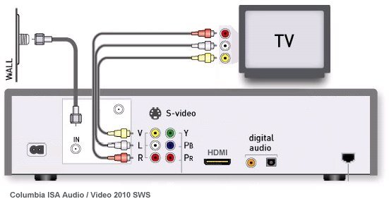 directv dvr wiring diagram simple electronic projects with circuit how to hookup a dvd recorder or dish network satellite