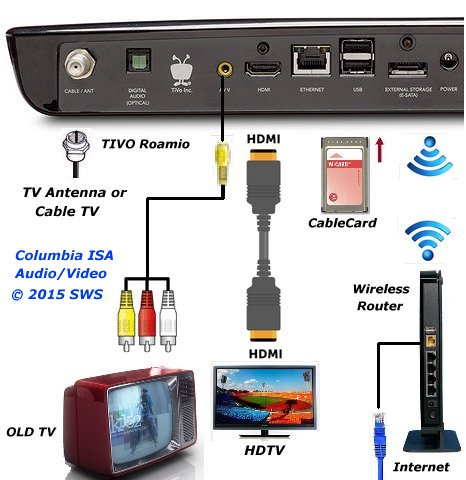 TiVo hook up