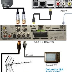 Rf Modulator Hookup Diagram Ddec 2 Injector Wiring Tv In The Uk Connections