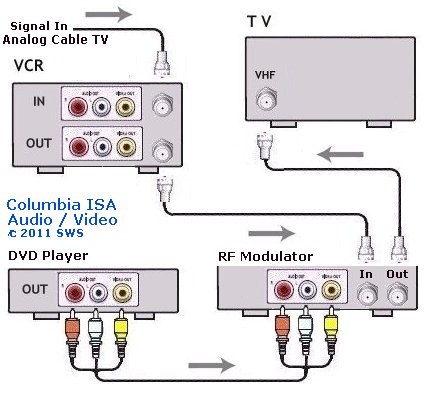 wiring diagram for directv hd dvr house thermostat rf modulator - dvd player connect- hookup connection