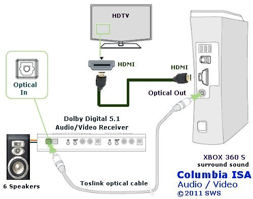 Xbox 360 Hdmi Wiring Diagram – Readingrat Net