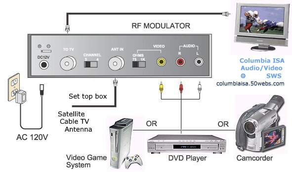 Dish Lnb Cable Wiring Diagrams How To Set Up A Roxio Game Capture On A Old Non Hd Tv