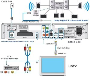 wiring diagrams hookup HDTV HDMI Surround Sound digital cable