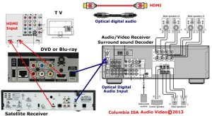 How to hookupsetup surround sound on a Dish Satellite system