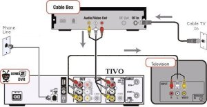How To Hook Up a TIVO DVR