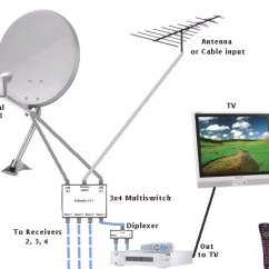 Sky Hd Wiring Diagram Website Tree Dish Lnb Cable Diagrams | Get Free Image About