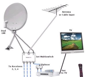 Multiswitches for DSS DBS single satellite dual LNB