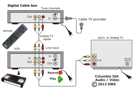 rf modulator hookup diagram triumph tr6 wiring tv vcr : 21 images - diagrams | creativeand.co