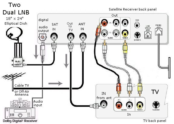 Tv Hook Up Receiver Diagram, Tv, Free Engine Image For