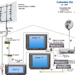 Antenna Rotor Wiring Diagram Tv Rotator Remote Slingbox Channel Master Diagrams 20 24 Kenmo Lp De Manual E Books Rh 10 Made4dogs Best Large