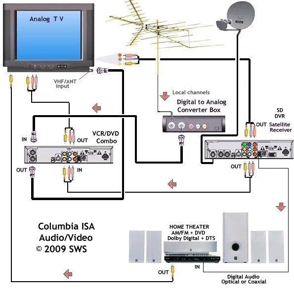 rv tv cable wiring diagram tv free printable wiring diagrams