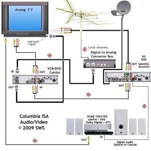 wiring diagrams hookup dvd vcr TV hdtv satellite cable