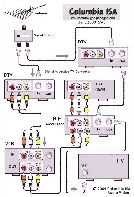 rf modulator hookup diagram hub and spoke in powerpoint moved temporarily