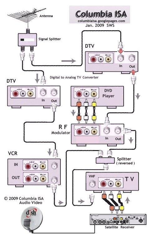 Magnavox Dvd Vcr Wiring Diagram - Wiring Diagram G11 on vizio network diagrams, directv swim diagrams, car audio install diagrams, tv mounting diagrams, tv repair diagrams, troubleshooting diagrams, dish network hook up diagrams, tv connection diagrams, networking diagrams, kmt diagrams, data diagrams, tv power supply diagrams, ceiling fans diagrams, security diagrams, four pipe system flow diagrams, time warner cable connection diagrams, hdmi connections diagrams, cable hook up diagrams, dish network receiver installation diagrams,