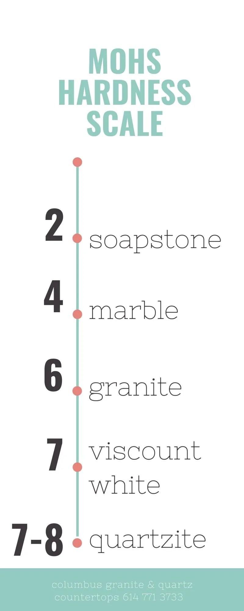 mohs hardness scale - Columbus Granite Kitchen Countertops