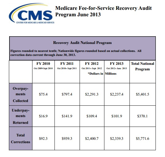 RACs Collected Nearly 4 Billion in 2013 Will Your Medical Billing Software Help Protect You