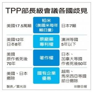 TPP不同國家在貿易措施仍有不少爭議。圖片來源:聯合網