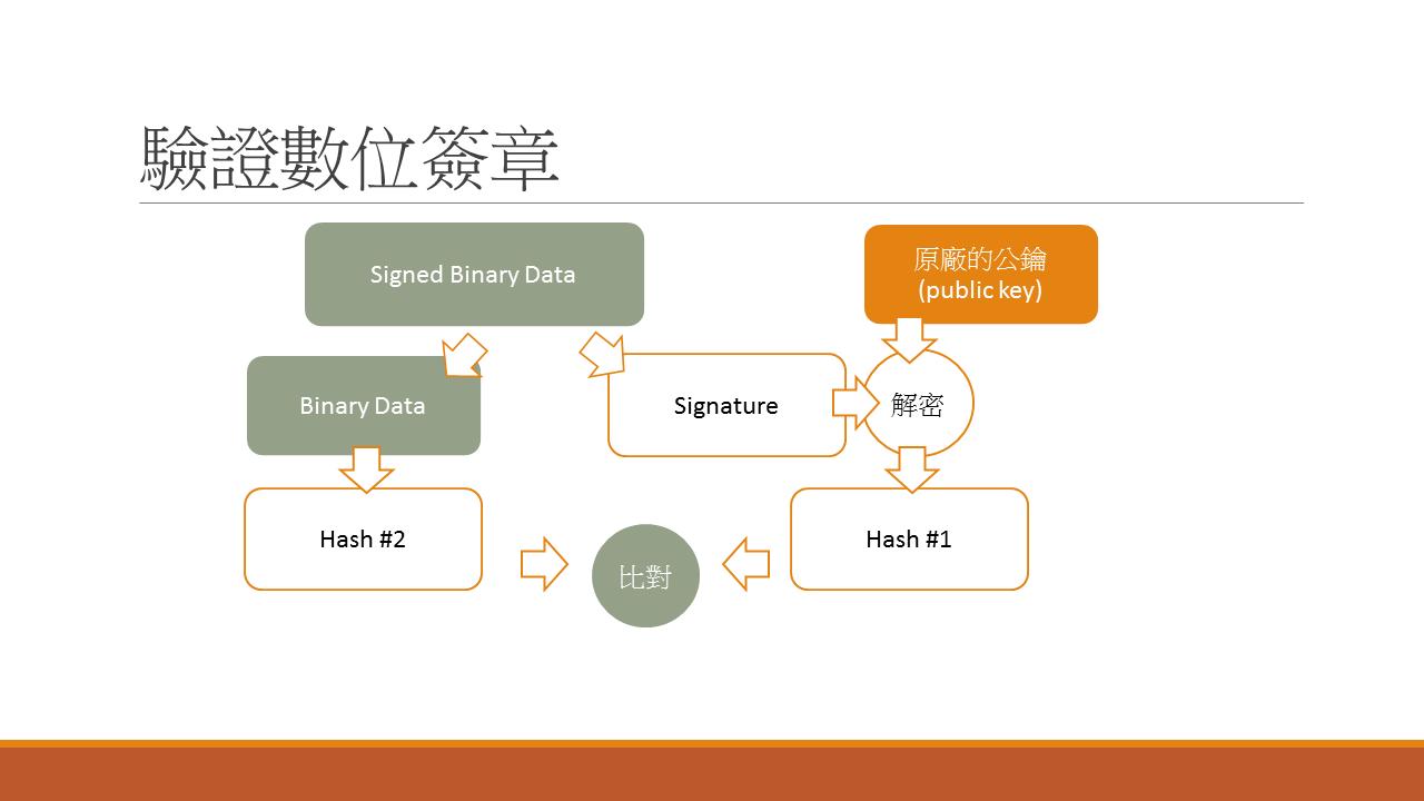 微服務架構 #4. 如何強化微服務的安全性? API Token / JWT 的應用 — 安德魯的部落格