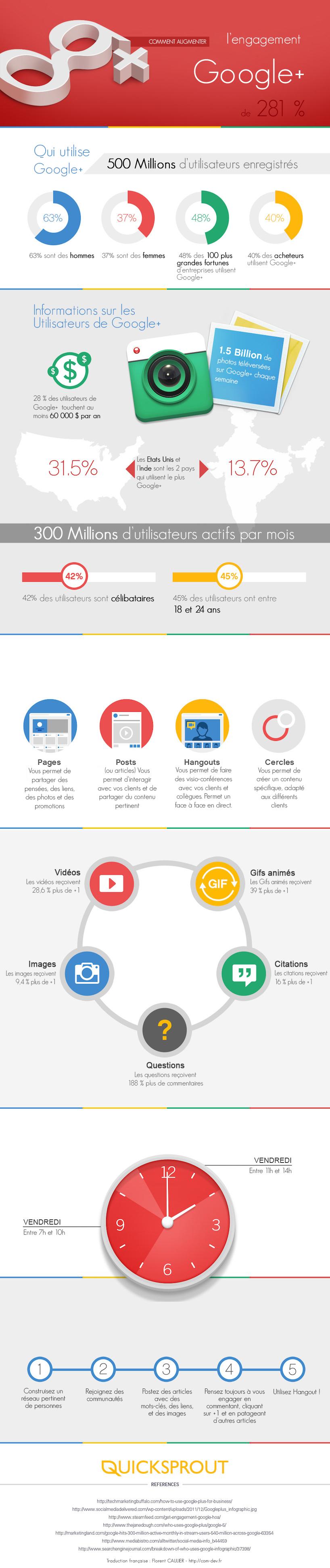 Google+Engagements