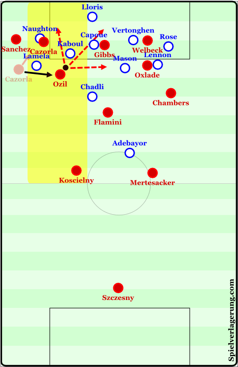 Arsenal finding Ozil in the halfspace and improved movements in their diagonality from this space.
