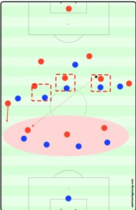 Problems arose for PSG when they man marked in central midfield.